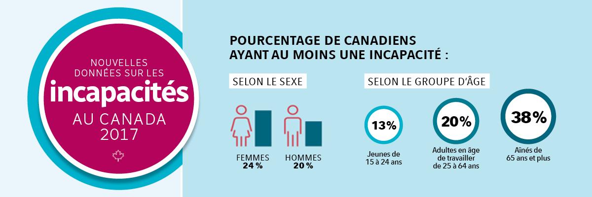 donneées 2017 sur les incapacitées au canada - comparaison en pourcentage selon le sexe et selon le groupe d'âge